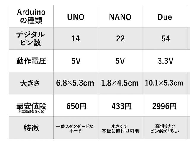 Arduinoの比較