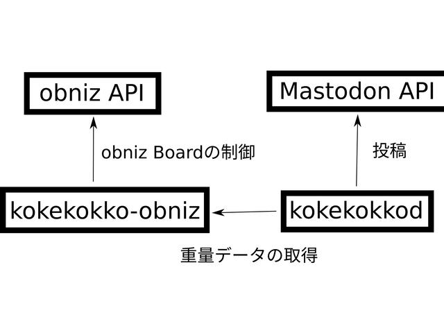 ソフトウェア構成のブロックダイアグラム