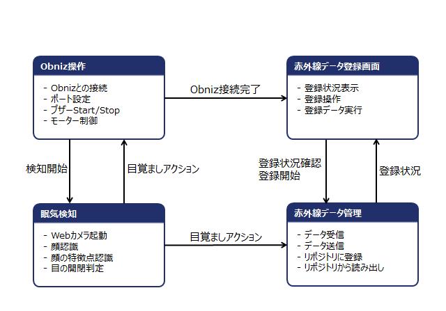 ソフトウェア構成図