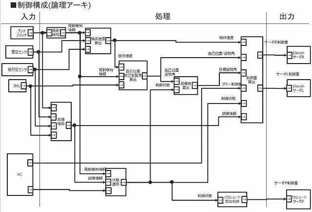 制御構成(論理アーキ)